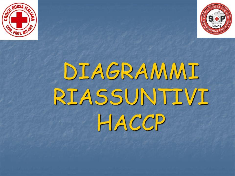 DIAGRAMMIRIASSUNTIVIHACCP