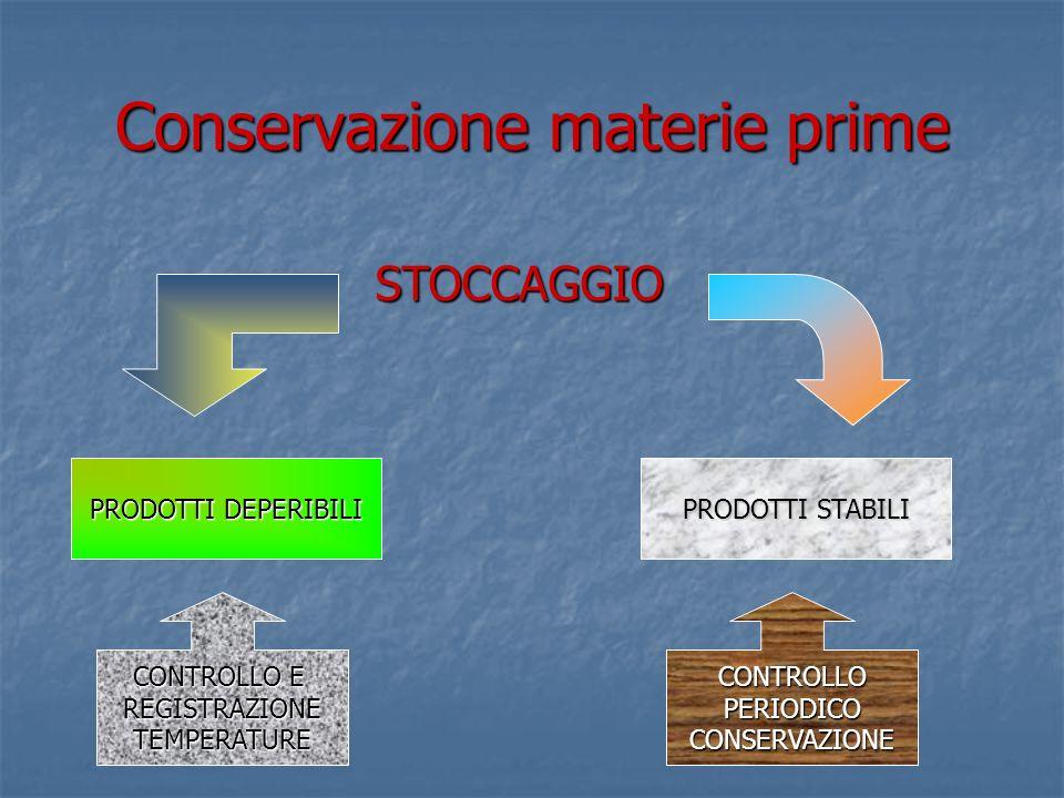 Conservazione materie prime STOCCAGGIO PRODOTTI DEPERIBILI PRODOTTI STABILI CONTROLLO E REGISTRAZIONETEMPERATURECONTROLLOPERIODICOCONSERVAZIONE