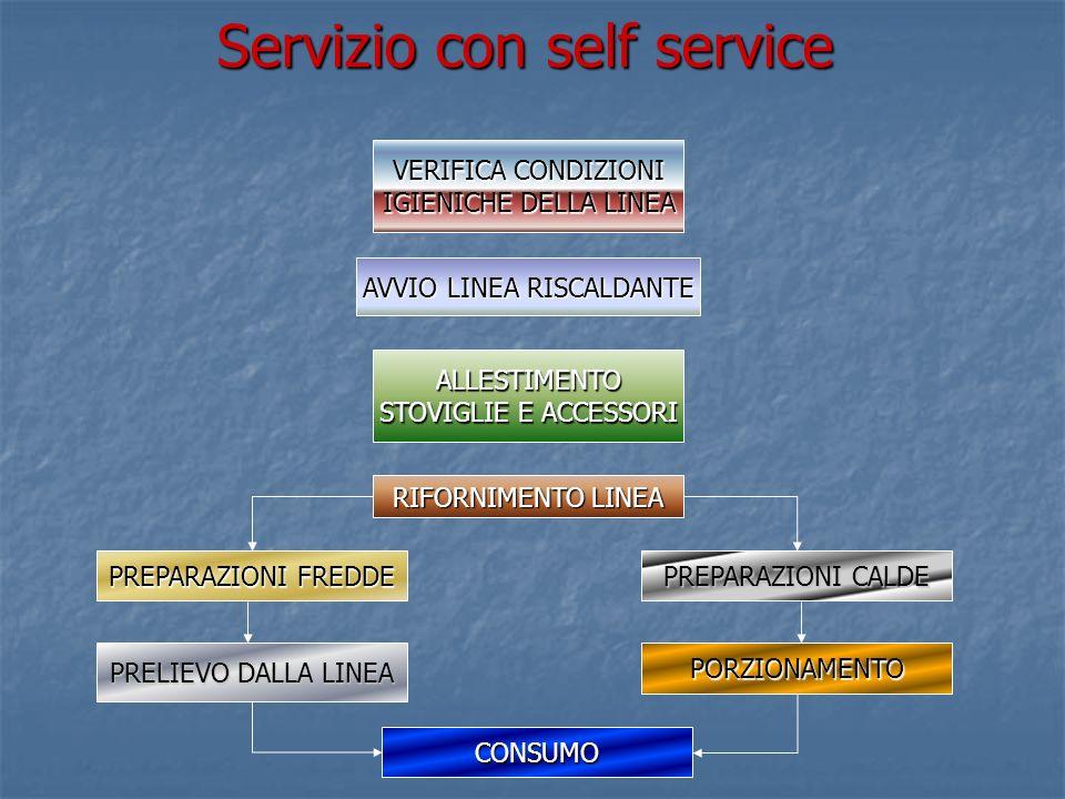 Servizio con self service VERIFICA CONDIZIONI IGIENICHE DELLA LINEA AVVIO LINEA RISCALDANTE ALLESTIMENTO STOVIGLIE E ACCESSORI RIFORNIMENTO LINEA PREPARAZIONI FREDDE PRELIEVO DALLA LINEA PREPARAZIONI CALDE PORZIONAMENTO CONSUMO