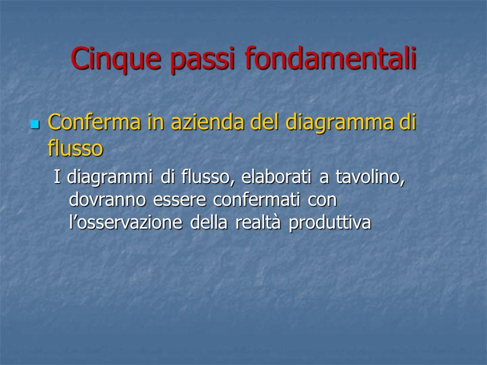 Cinque passi fondamentali Conferma in azienda del diagramma di flusso Conferma in azienda del diagramma di flusso I diagrammi di flusso, elaborati a t