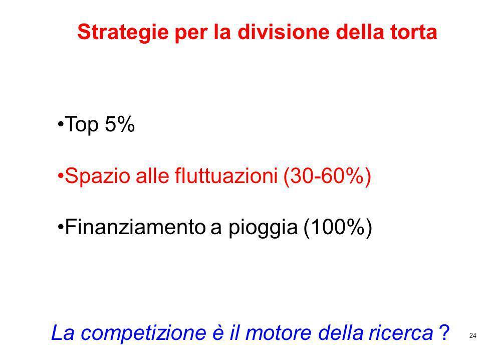 24 Top 5% Spazio alle fluttuazioni (30-60%) Finanziamento a pioggia (100%) Strategie per la divisione della torta La competizione è il motore della ricerca