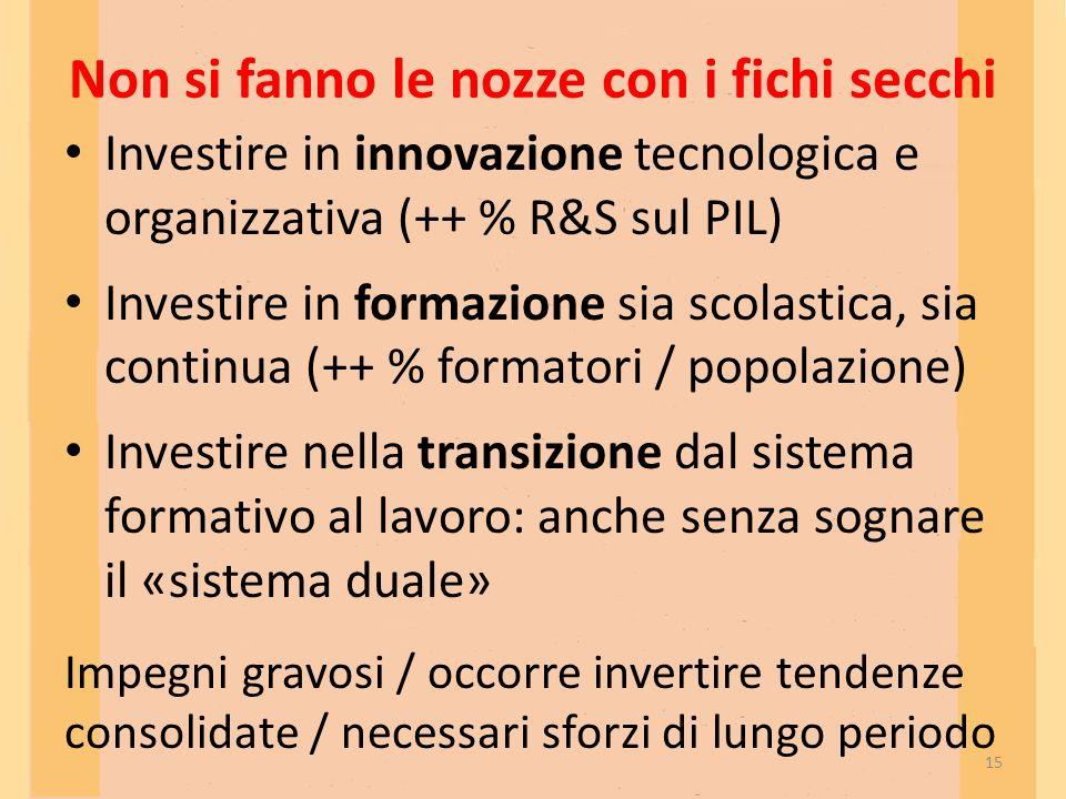 Non si fanno le nozze con i fichi secchi Investire in innovazione tecnologica e organizzativa (++ % R&S sul PIL) Investire in formazione sia scolastic