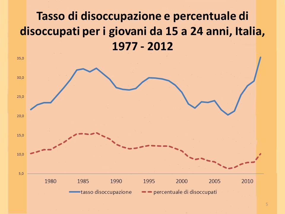 Tasso di disoccupazione e percentuale di disoccupati per i giovani da 15 a 24 anni, Italia, 1977 - 2012 5