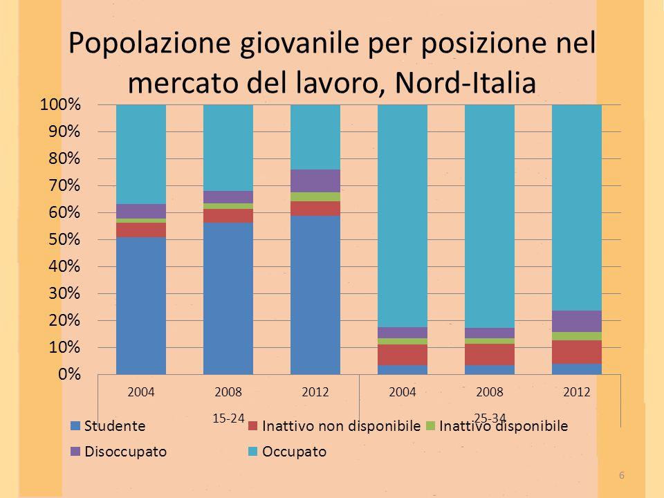 Popolazione giovanile per posizione nel mercato del lavoro, Nord-Italia 6