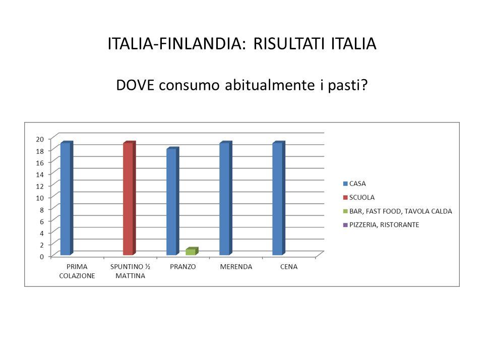 ITALIA-FINLANDIA: RISULTATI ITALIA DOVE consumo abitualmente i pasti?