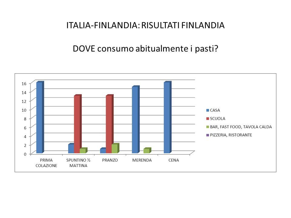 ITALIA-FINLANDIA: RISULTATI FINLANDIA DOVE consumo abitualmente i pasti?