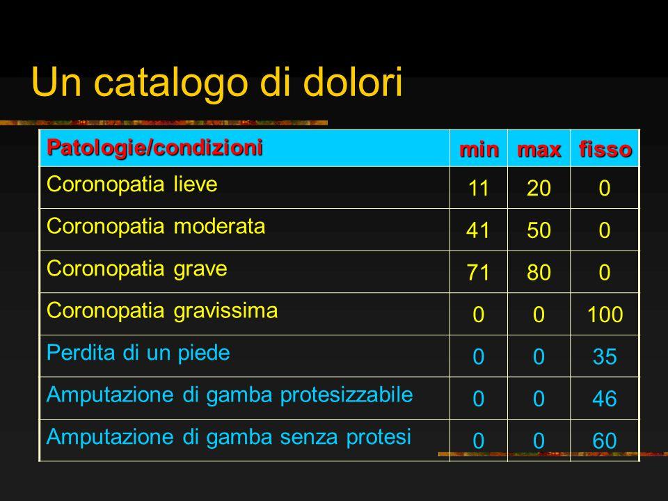 Patologie/condizioni minmaxfisso Coronopatia lieve 11200 Coronopatia moderata 41500 Coronopatia grave 71800 Coronopatia gravissima 00100 Perdita di un