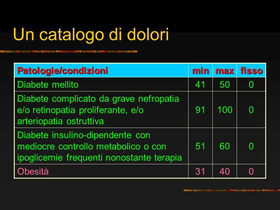 Un catalogo di dolori Patologie/condizioni minmaxfisso Diabete mellito 41500 Diabete complicato da grave nefropatia e/o retinopatia proliferante, e/o