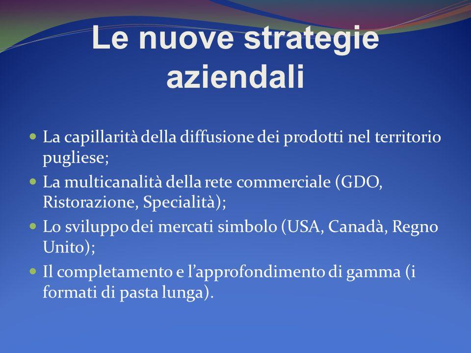 Le nuove strategie aziendali La capillarità della diffusione dei prodotti nel territorio pugliese; La multicanalità della rete commerciale (GDO, Risto