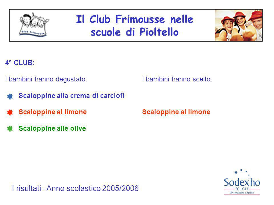I risultati - Anno scolastico 2005/2006 I bambini hanno scelto Scaloppine al limone....scopriamo insieme la ricetta: Ingredienti per 1 persona Lombo di maiale leggero (80g), olio extra vergine (4g), farina tipo 00 (4g), limone (3g), brodo vegetale (10g), sale (1 pizzico), pepe (q.b.), sale (q.b.).