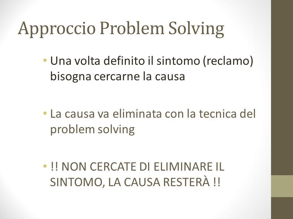 Approccio Problem Solving Una volta definito il sintomo (reclamo) bisogna cercarne la causa La causa va eliminata con la tecnica del problem solving !