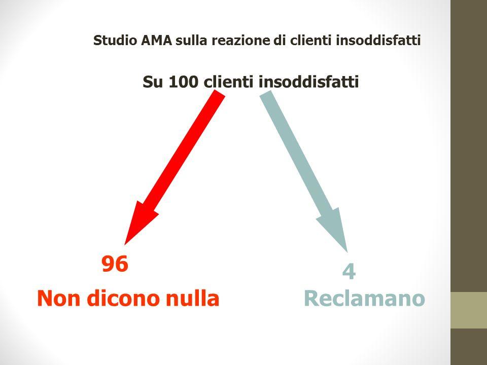 Studio AMA sulla reazione di clienti insoddisfatti Su 100 clienti insoddisfatti 96 Non dicono nulla 4 Reclamano
