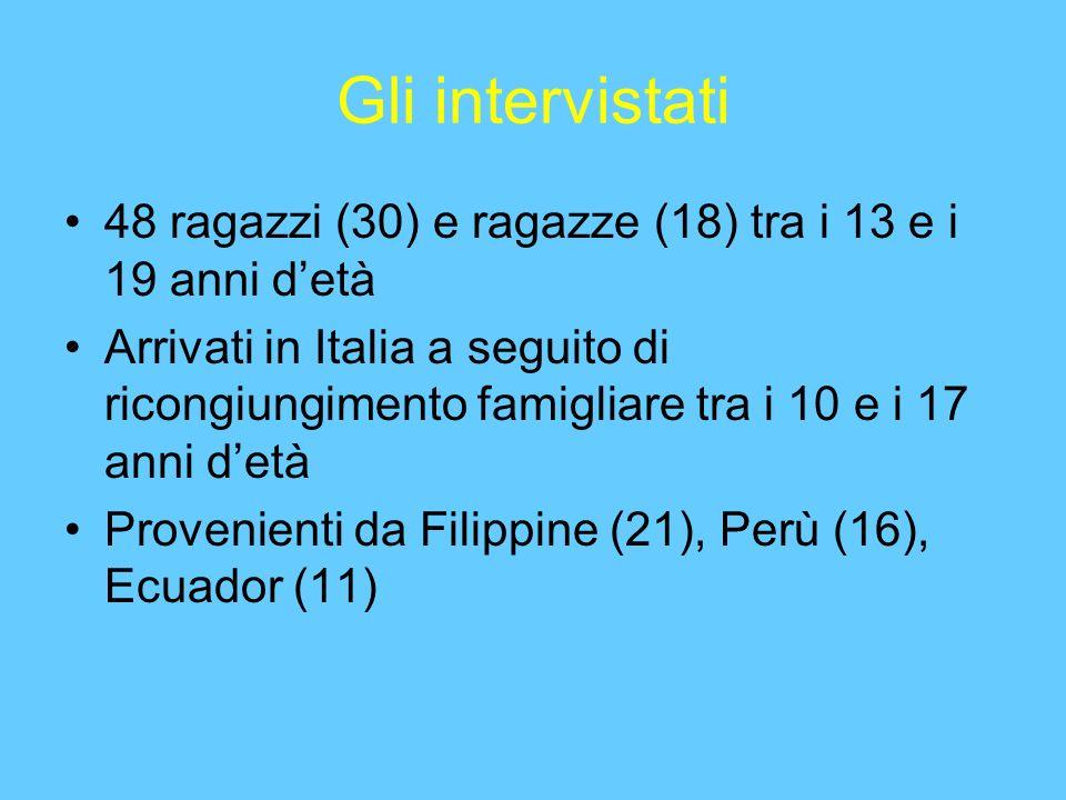 Gli intervistati 48 ragazzi (30) e ragazze (18) tra i 13 e i 19 anni detà Arrivati in Italia a seguito di ricongiungimento famigliare tra i 10 e i 17 anni detà Provenienti da Filippine (21), Perù (16), Ecuador (11)