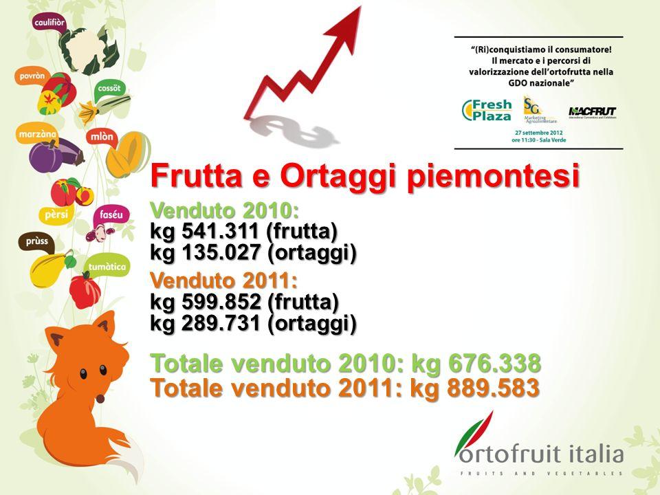 Frutta e Ortaggi piemontesi Venduto 2010: kg 541.311 (frutta) kg 135.027 (ortaggi) Venduto 2011: kg 599.852 (frutta) kg 289.731 (ortaggi) Totale vendu