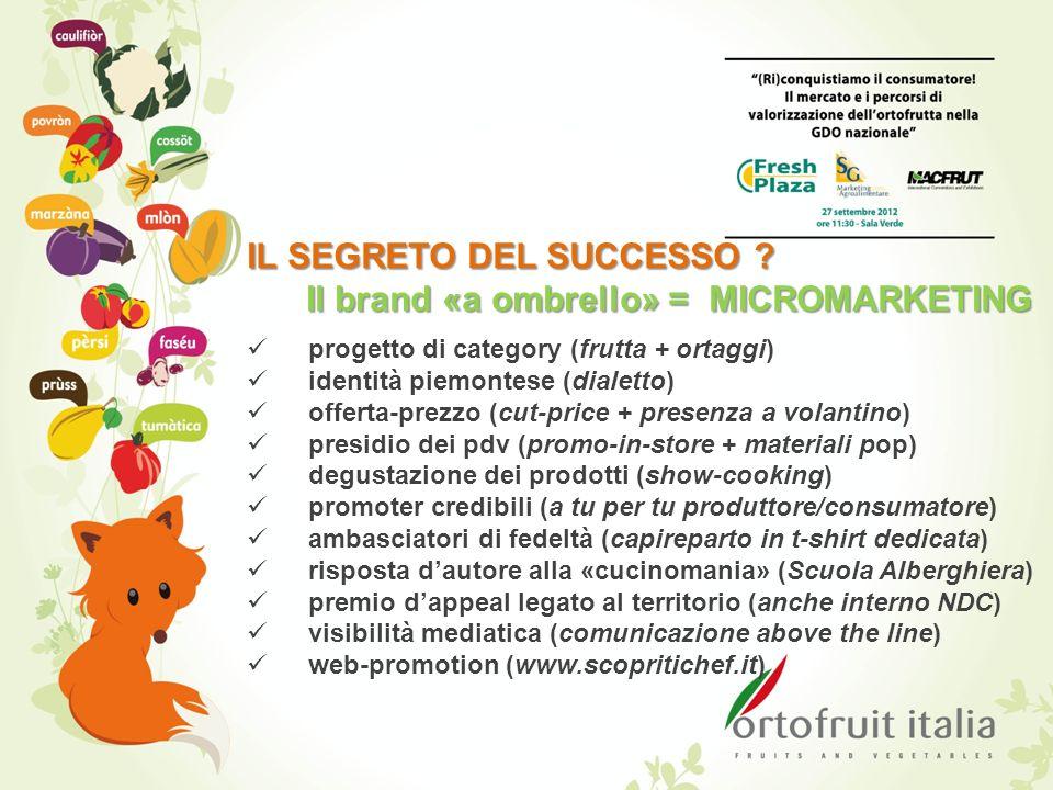 IL SEGRETO DEL SUCCESSO ? Il brand «a ombrello» = MICROMARKETING progetto di category (frutta + ortaggi) identità piemontese (dialetto) offerta-prezzo