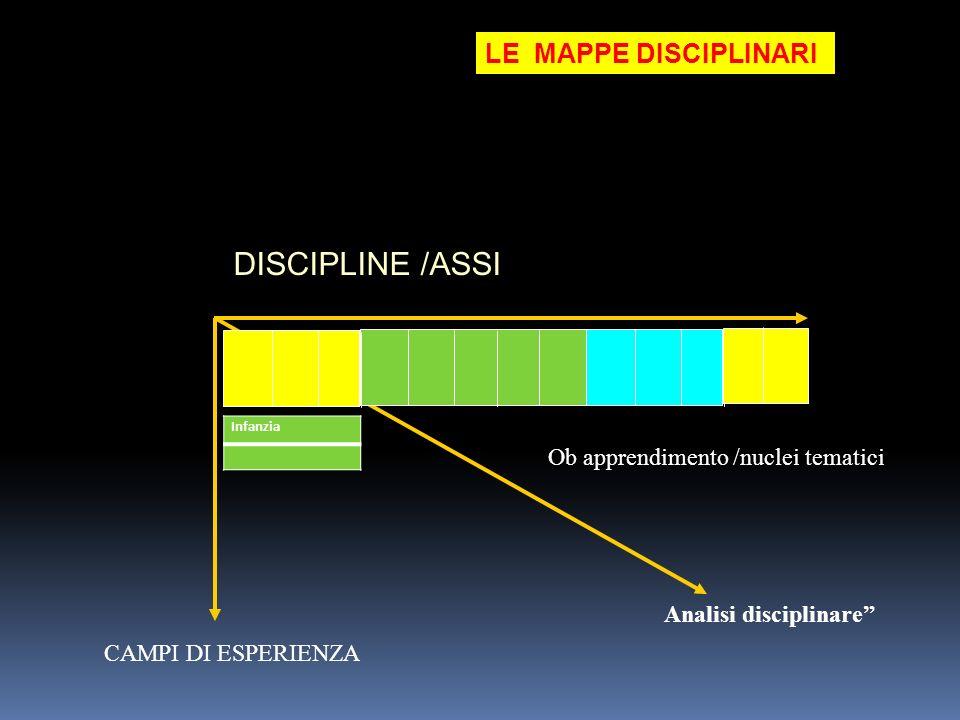 LE MAPPE DISCIPLINARI DISCIPLINE /ASSI Analisi disciplinare Infanzia Ob apprendimento /nuclei tematici CAMPI DI ESPERIENZA