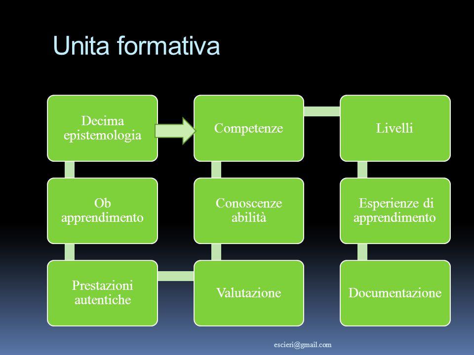 Unita formativa Decima epistemologia Ob apprendimento Prestazioni autentiche Valutazione Conoscenze abilità CompetenzeLivelli Esperienze di apprendime