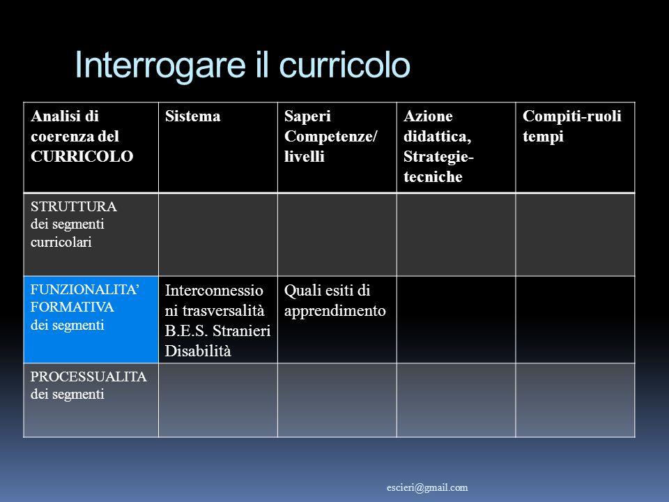 Interrogare il curricolo Analisi di coerenza del CURRICOLO SistemaSaperi Competenze/ livelli Azione didattica, Strategie- tecniche Compiti-ruoli tempi