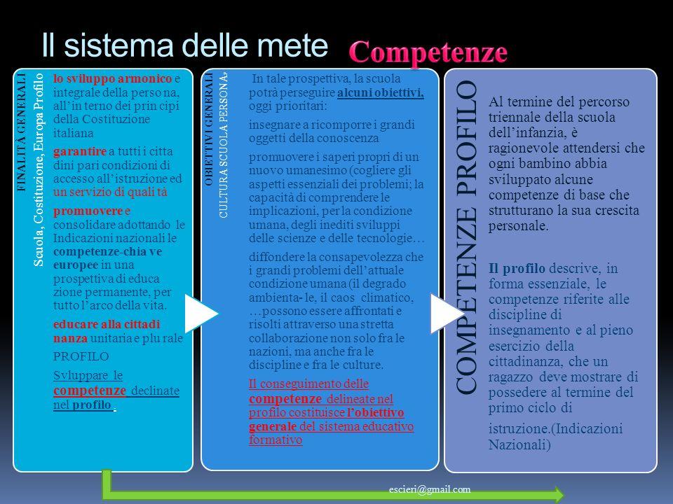 Il sistema delle mete FINALITÀ GENERALI Scuola, Costituzione, Europa Profilo lo sviluppo armonico e integrale della perso na, allin terno dei prin cip