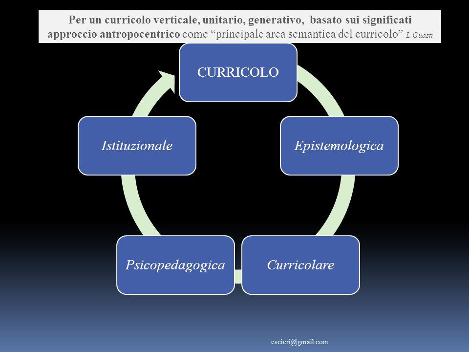 CURRICOLOEpistemologicaCurricolarePsicopedagogicaIstituzionale Per un curricolo verticale, unitario, generativo, basato sui significati approccio antr