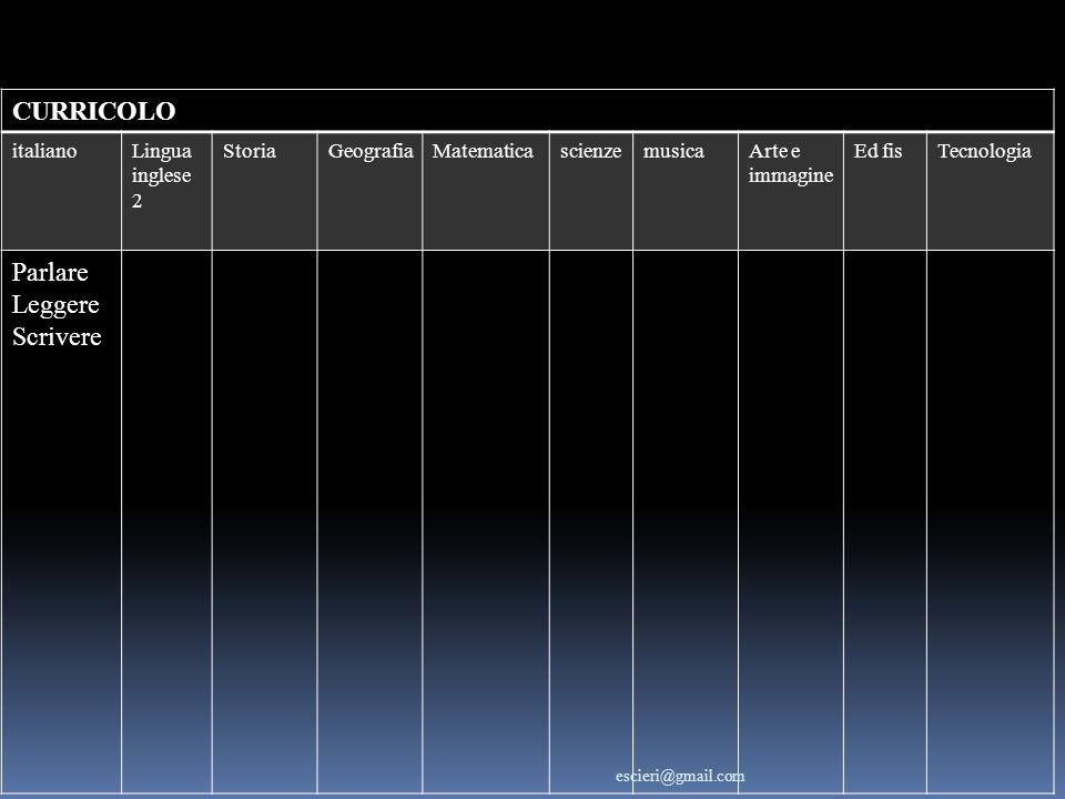CURRICOLO italianoLingua inglese 2 StoriaGeografiaMatematicascienzemusicaArte e immagine Ed fisTecnologia Parlare Leggere Scrivere escieri@gmail.com