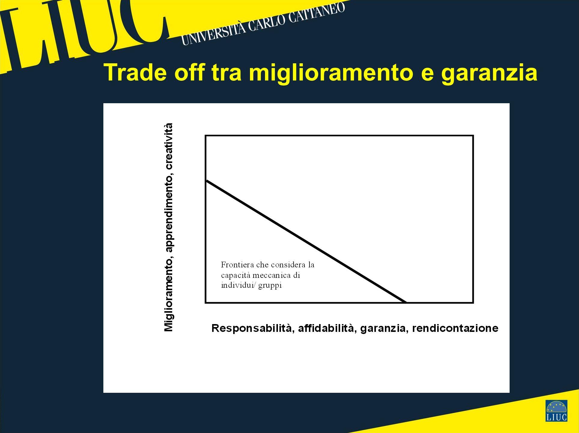 Trade off tra miglioramento e garanzia