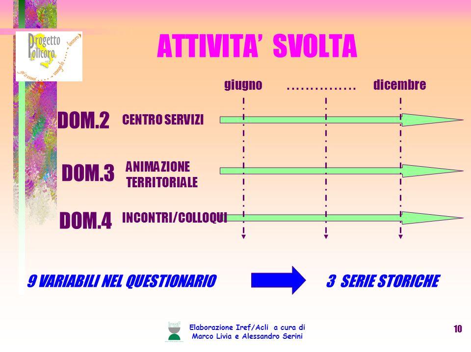 Elaborazione Iref/Acli a cura di Marco Livia e Alessandro Serini 10 ATTIVITA SVOLTA DOM.2 CENTRO SERVIZI DOM.3 DOM.4 ANIMAZIONE TERRITORIALE INCONTRI/COLLOQUI 9 VARIABILI NEL QUESTIONARIO 3 SERIE STORICHE giugnodicembre...............