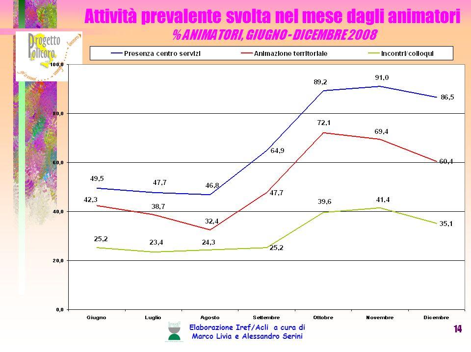 Elaborazione Iref/Acli a cura di Marco Livia e Alessandro Serini 14 Attività prevalente svolta nel mese dagli animatori % ANIMATORI, GIUGNO - DICEMBRE 2008