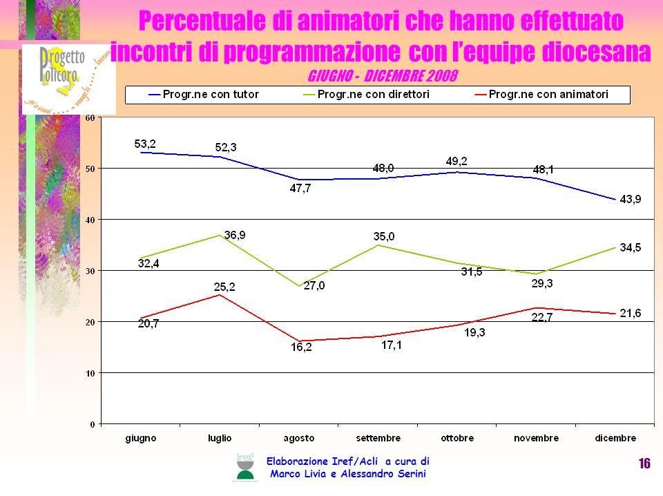 Elaborazione Iref/Acli a cura di Marco Livia e Alessandro Serini 16 Percentuale di animatori che hanno effettuato incontri di programmazione con lequipe diocesana GIUGNO - DICEMBRE 2008