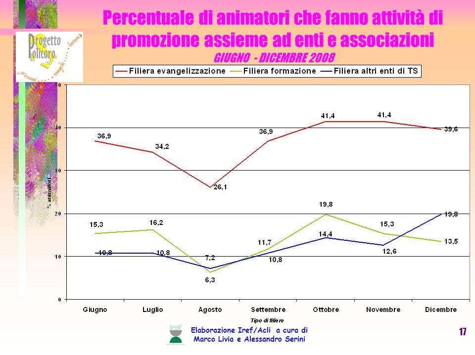 Elaborazione Iref/Acli a cura di Marco Livia e Alessandro Serini 17 Percentuale di animatori che fanno attività di promozione assieme ad enti e associazioni GIUGNO - DICEMBRE 2008