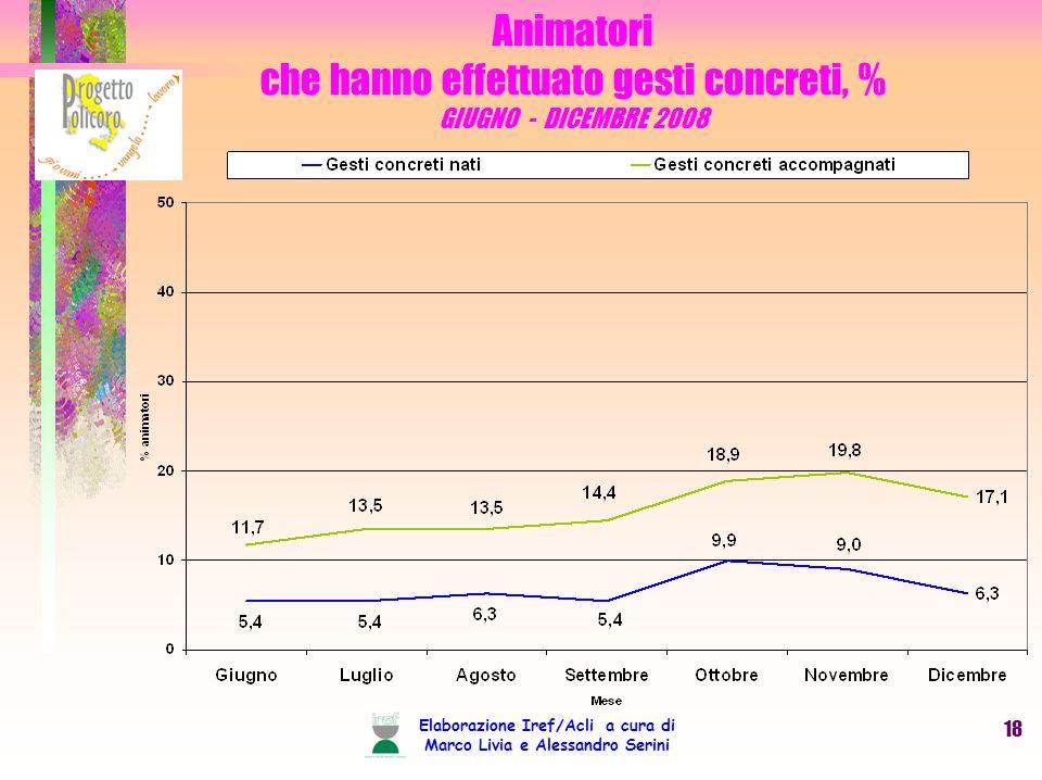Elaborazione Iref/Acli a cura di Marco Livia e Alessandro Serini 18 Animatori che hanno effettuato gesti concreti, % GIUGNO - DICEMBRE 2008