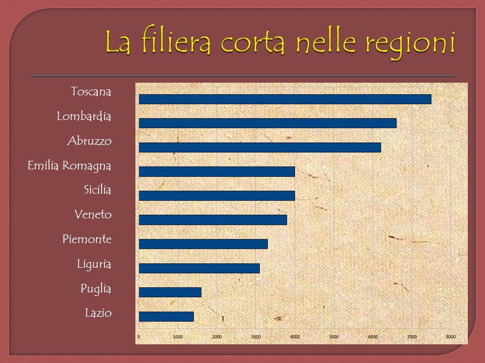 Toscana Lombardia Abruzzo Emilia Romagna Sicilia Veneto Piemonte Liguria Puglia Lazio