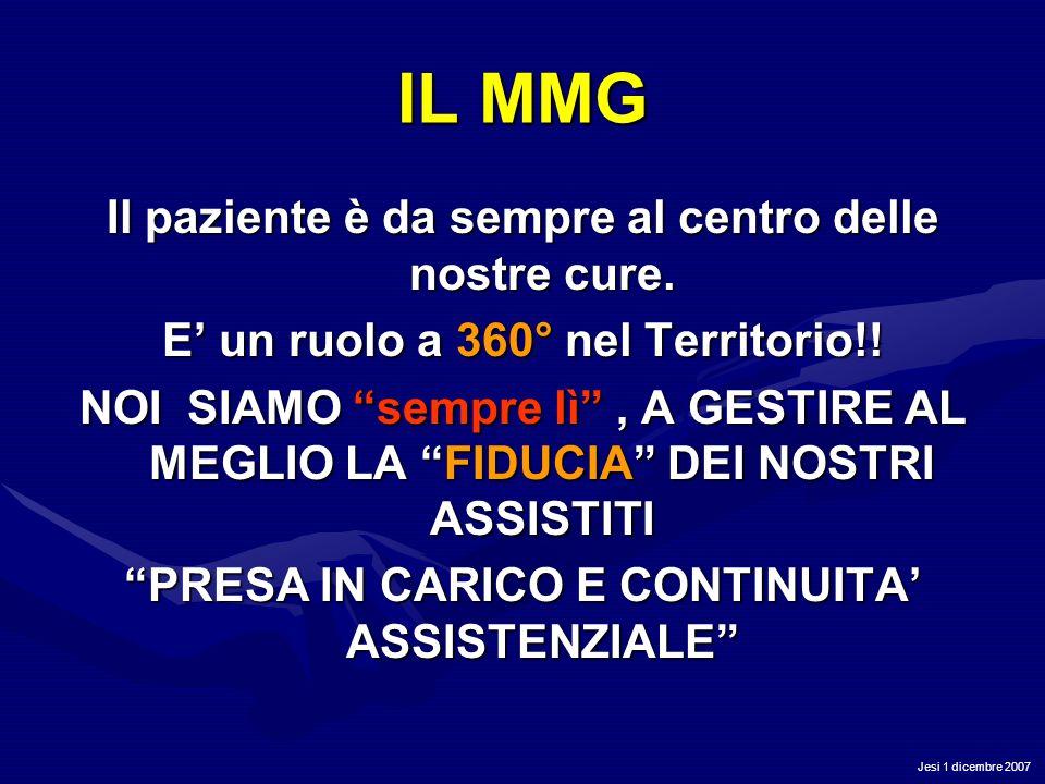 Jesi 1 dicembre 2007 IL MMG Il paziente è da sempre al centro delle nostre cure. E un ruolo a 360° nel Territorio!! NOI SIAMO sempre lì, A GESTIRE AL