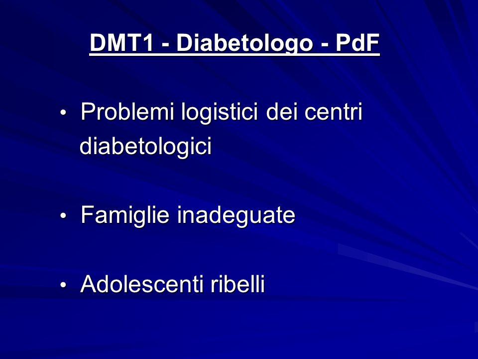 DMT1 - Diabetologo - PdF DMT1 - Diabetologo - PdF Problemi logistici dei centri Problemi logistici dei centri diabetologici diabetologici Famiglie ina