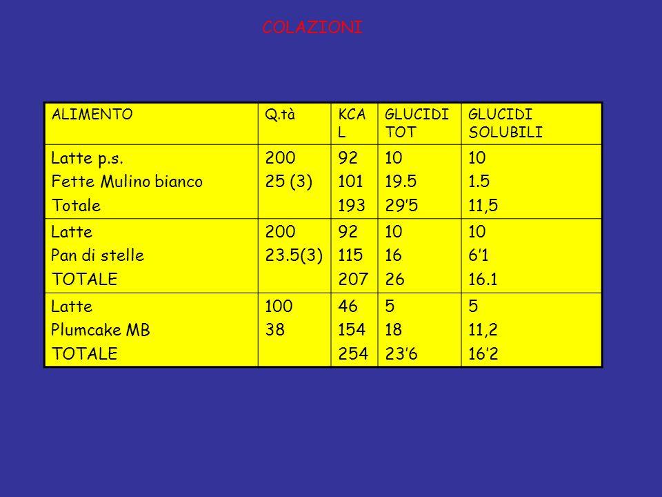ALIMENTOQ.tàKCA L GLUCIDI TOT GLUCIDI SOLUBILI Latte p.s.