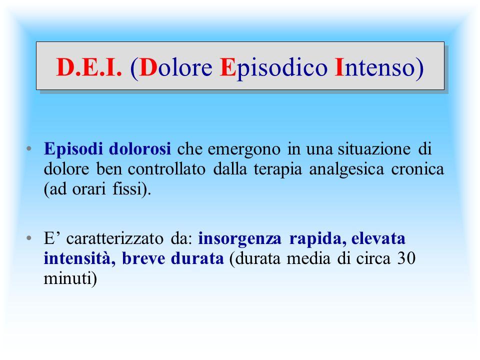 D.E.I. (Dolore Episodico Intenso) Episodi dolorosi che emergono in una situazione di dolore ben controllato dalla terapia analgesica cronica (ad orari