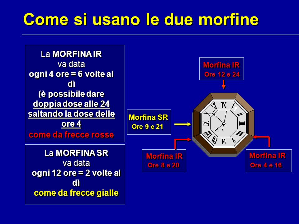 Come si usano le due morfine Ore 12 e 24 Morfina IR Ore 4 e 16 Morfina IR Ore 8 e 20 Morfina IR Ore 9 e 21 Morfina SR La MORFINA IR va data ogni 4 ore
