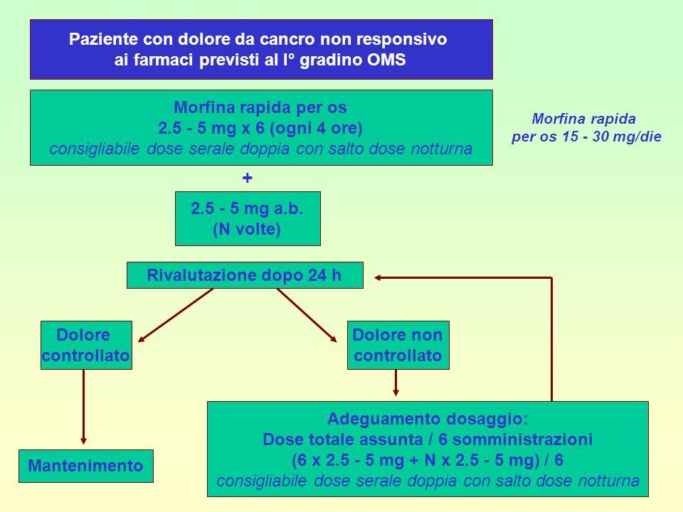 Paziente con dolore da cancro non responsivo ai farmaci previsti al I° gradino OMS Morfina rapida per os 2.5 - 5 mg x 6 (ogni 4 ore) consigliabile dos