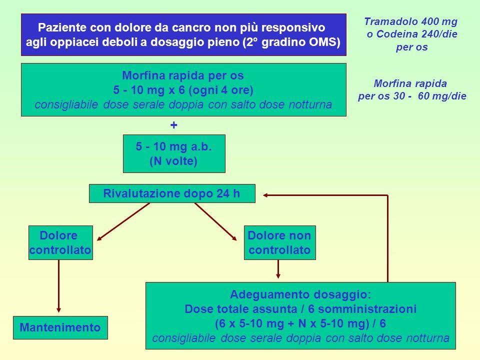 Paziente con dolore da cancro non più responsivo agli oppiacei deboli a dosaggio pieno (2° gradino OMS) Tramadolo 400 mg o Codeina 240/die per os Morf