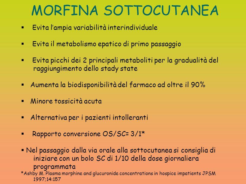 MORFINA SOTTOCUTANEA Evita lampia variabilità interindividuale Evita il metabolismo epatico di primo passaggio Evita picchi dei 2 principali metabolit