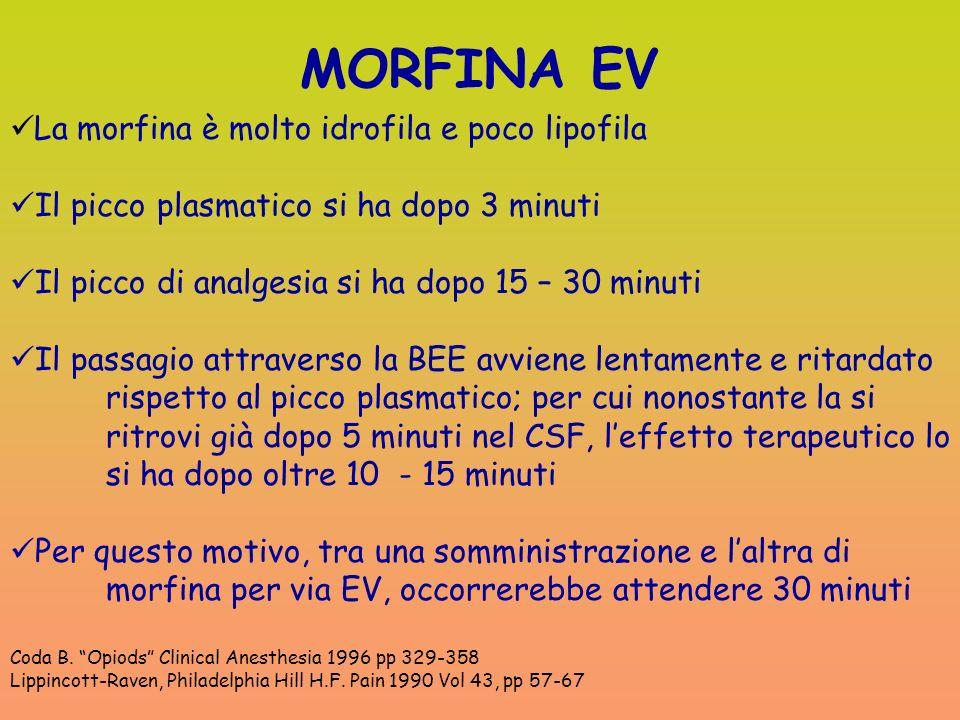 MORFINA EV La morfina è molto idrofila e poco lipofila Il picco plasmatico si ha dopo 3 minuti Il picco di analgesia si ha dopo 15 – 30 minuti Il pass