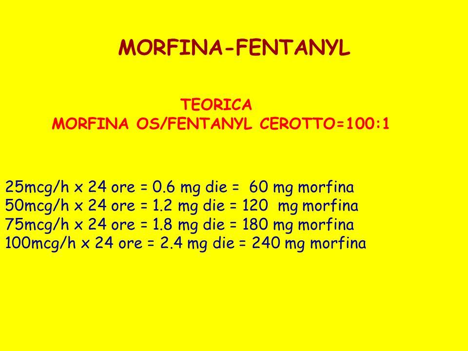 MORFINA-FENTANYL TEORICA MORFINA OS/FENTANYL CEROTTO=100:1 25mcg/h x 24 ore = 0.6 mg die = 60 mg morfina 50mcg/h x 24 ore = 1.2 mg die = 120 mg morfin