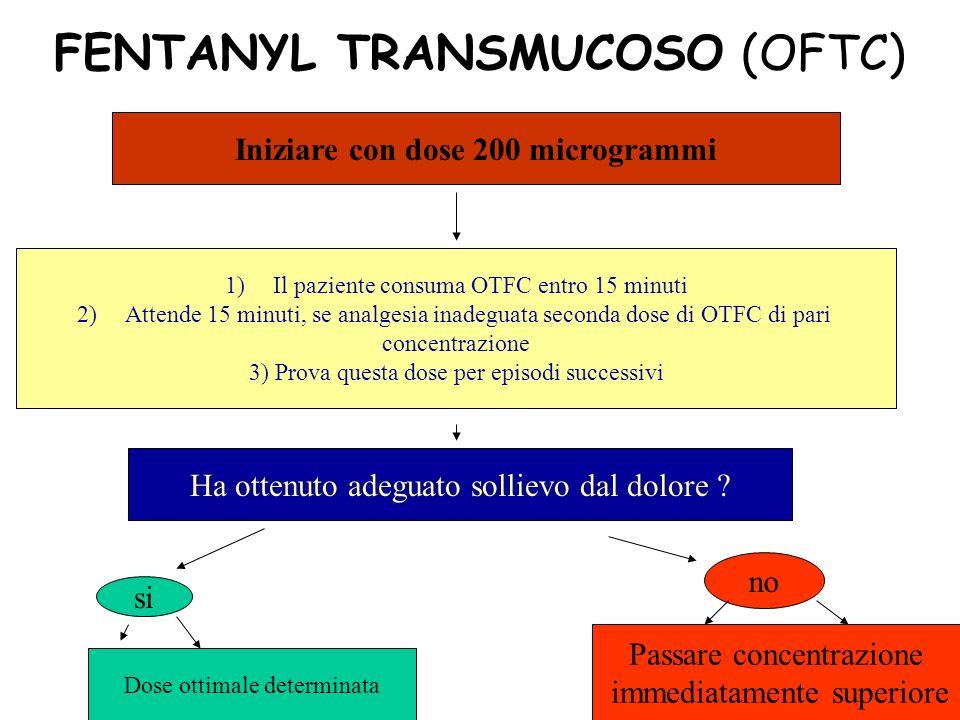 FENTANYL TRANSMUCOSO (OFTC) Iniziare con dose 200 microgrammi 1)Il paziente consuma OTFC entro 15 minuti 2)Attende 15 minuti, se analgesia inadeguata