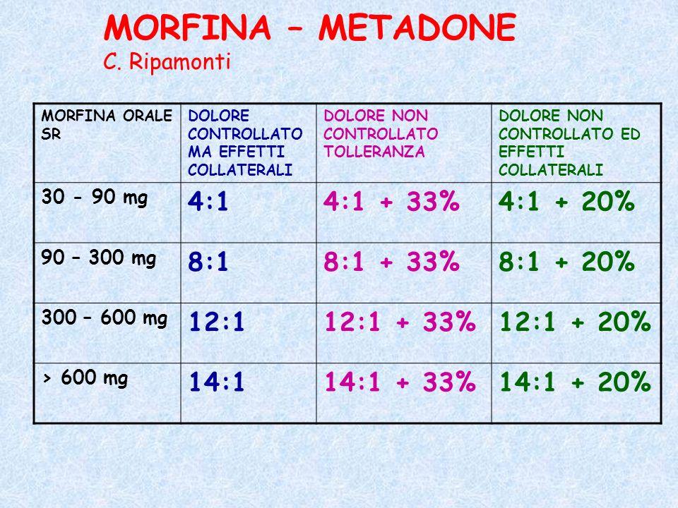 MORFINA – METADONE C. Ripamonti MORFINA ORALE SR DOLORE CONTROLLATO MA EFFETTI COLLATERALI DOLORE NON CONTROLLATO TOLLERANZA DOLORE NON CONTROLLATO ED