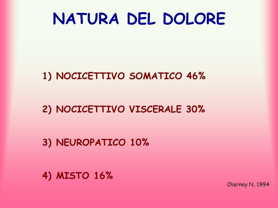 NATURA DEL DOLORE 1)NOCICETTIVO SOMATICO 46% 2)NOCICETTIVO VISCERALE 30% 3)NEUROPATICO 10% 4)MISTO 16% Cherney N, 1994