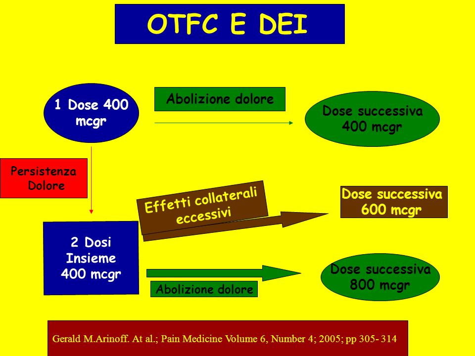 Gerald M.Arinoff. At al.; Pain Medicine Volume 6, Number 4; 2005; pp 305- 314 OTFC E DEI 1 Dose 400 mcgr Dose successiva 400 mcgr Abolizione dolore 2