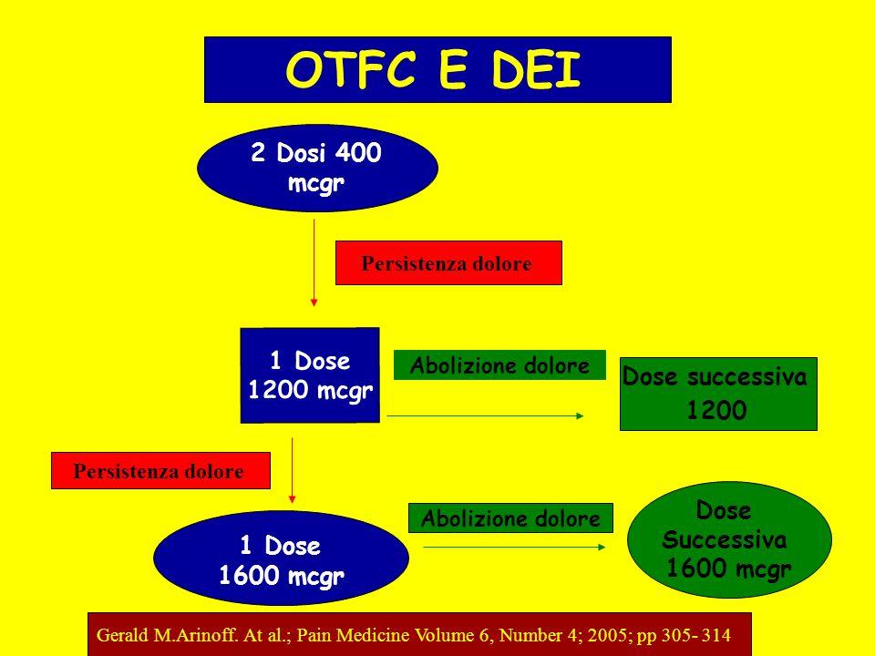 Gerald M.Arinoff. At al.; Pain Medicine Volume 6, Number 4; 2005; pp 305- 314 OTFC E DEI 2 Dosi 400 mcgr 1 Dose 1200 mcgr Abolizione dolore 1 Dose 160