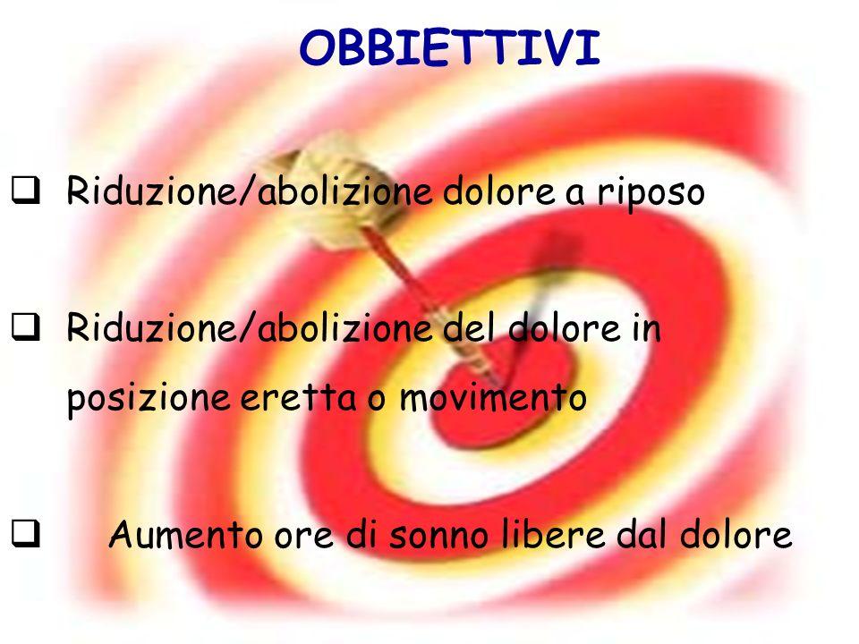 OBBIETTIVI Riduzione/abolizione dolore a riposo Riduzione/abolizione del dolore in posizione eretta o movimento Aumento ore di sonno libere dal dolore