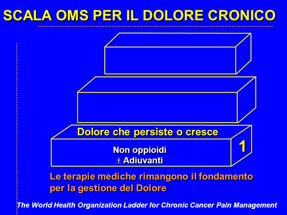 SCALA OMS PER IL DOLORE CRONICO Dolore che persiste o cresce Non oppioidi Adiuvanti Non oppioidi Adiuvanti Le terapie mediche rimangono il fondamento per la gestione del Dolore Le terapie mediche rimangono il fondamento per la gestione del Dolore 1 1 The World Health Organization Ladder for Chronic Cancer Pain Management