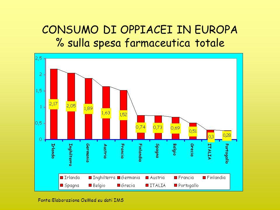 CONSUMO DI OPPIACEI IN EUROPA % sulla spesa farmaceutica totale Fonte:Elaborazione OsMed su dati IMS